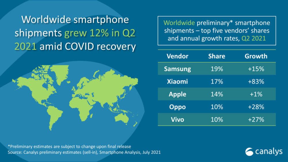 Ventes Smartphones Q2 2021 Ventes de smartphones au 2e trimestre 2021 : Xiaomi a battu Apple et a pris la 2e place