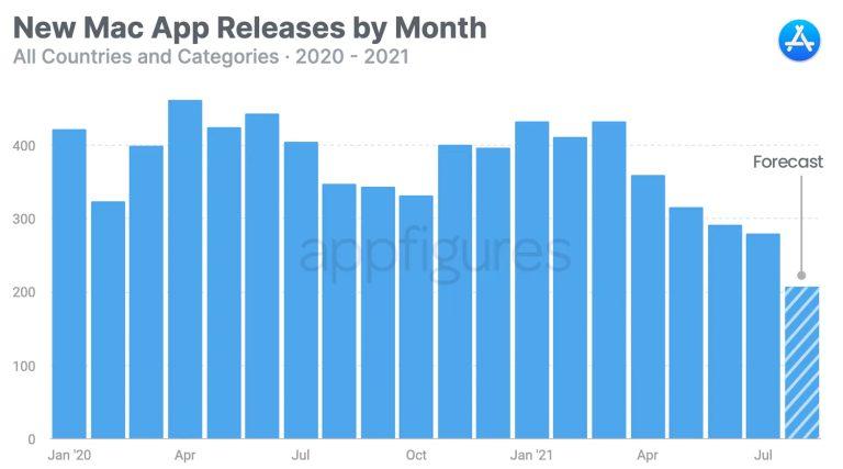 Mac App Store AppFigures Les développeurs manifestent de moins en moins dintérêt envers le Mac App Store